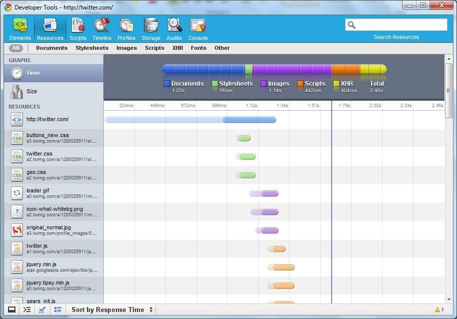 Obrazovka po spuštění Google Chrome Developers Tools - přehled načítaných zdrojů