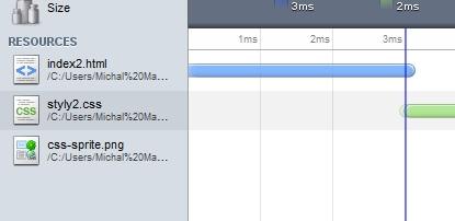 Celkový počet HTTP požadavků se snížil díky sjednocení ikon do jednoho souboru