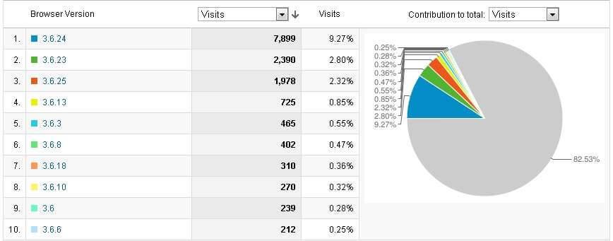 Zastoupení prohlížeče Firefor ve verzi 3.6 na eshopu – celkový součet jednotlivých verzí je 16229 návštěv.