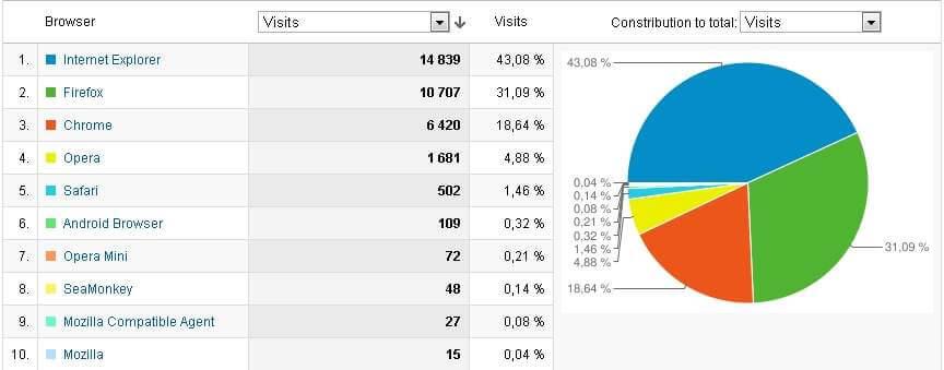 Zastoupení prohlížečů na informačním webu za listopad2011–leden2012.