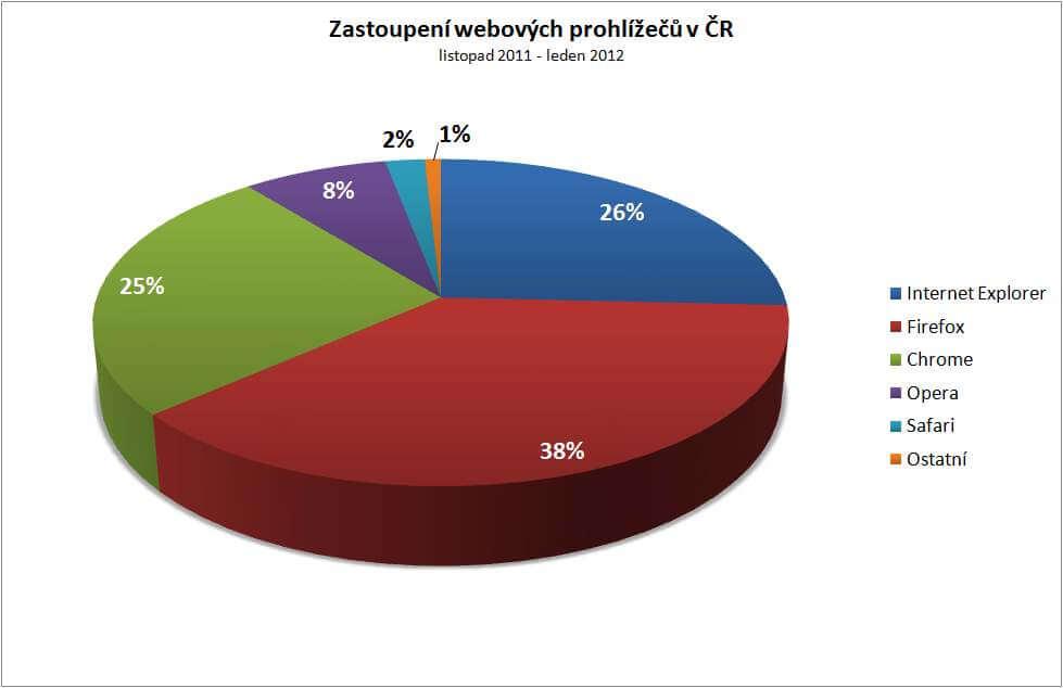 Zastoupení webových prohlížečů vUSA, listopad2011–leden2012.