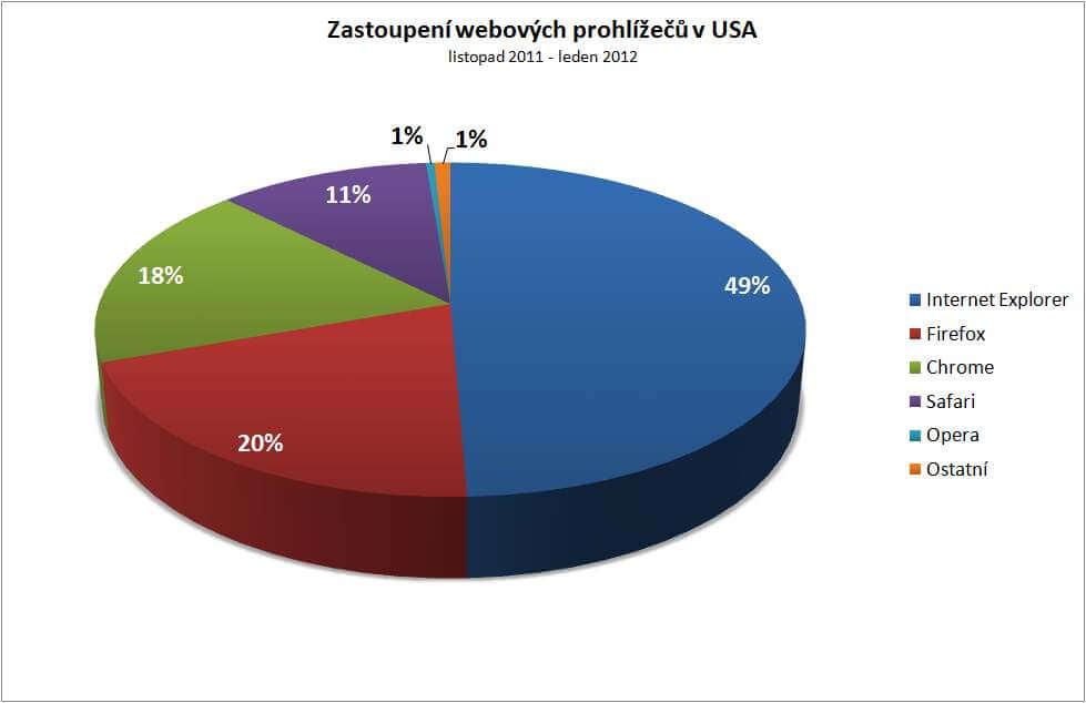 Zastoupení webových prohlížečů vČeské republice, listopad2011–leden2012.