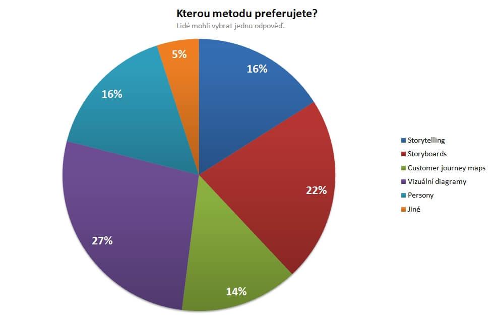 Kterou metodu pro popsání cílů avpotřeb uživatelů preferujete?