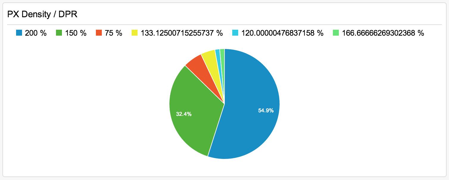 Poměr zařízení podle PX Density, které o zařízení poví prohlížeč (zařízení s PX Density 100 % se nezobrazují)
