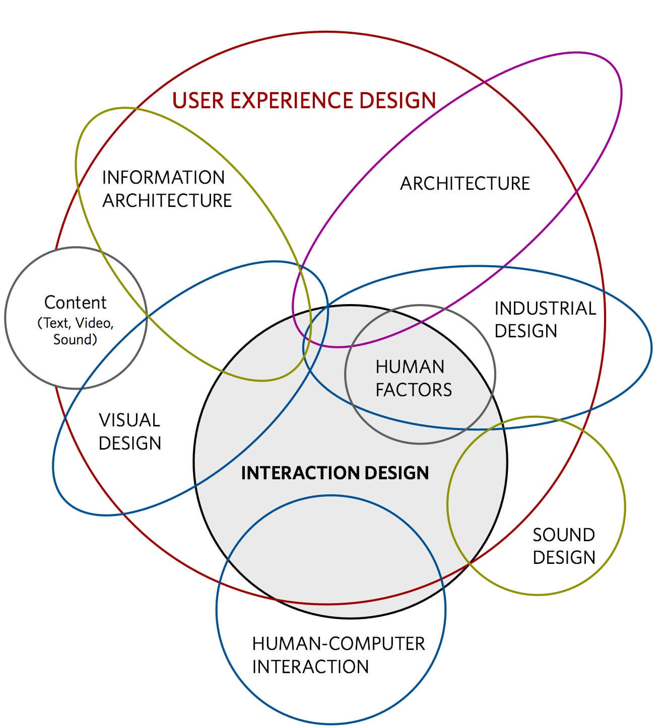 Co všechno se skrývá pod pojmem User Experience Design.