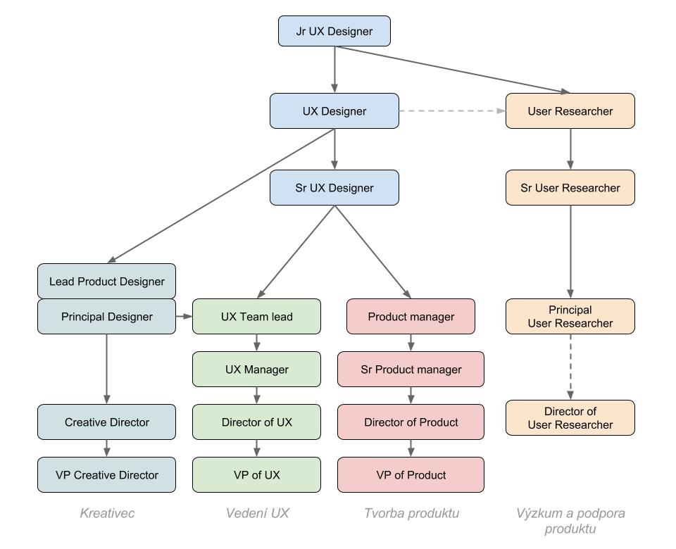 Různé směry, kterými se podle mě může UX Designer ve své kariéře vydat.