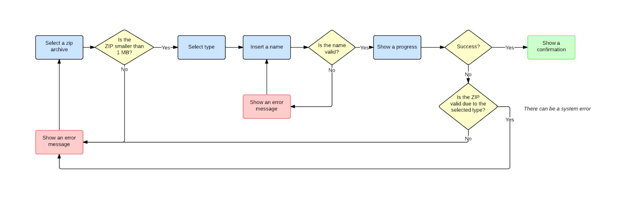 Formal process flow – aneb jak vypadal návrh možnosti nahrát skript na server.