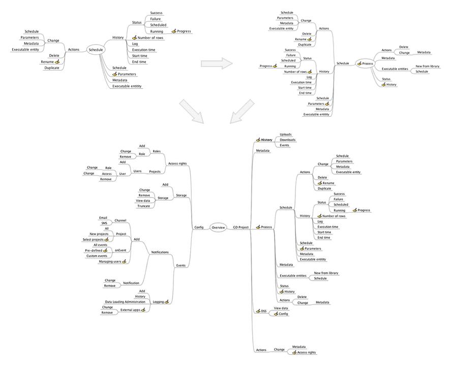 Návrh informační architektury nové aplikace.