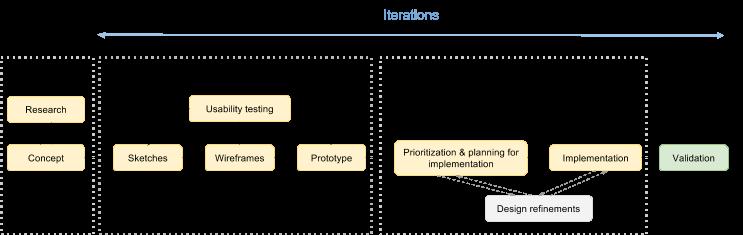 Proces návrhu atvorby aplikace zpohledu UX Designera.