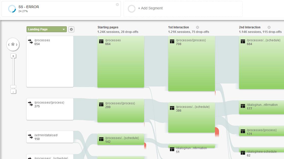 VGoogle Analytics jsem pečlivě zkoumal vzory chování pro získání odpovědí na své otázky nebo případné další hypotézy.