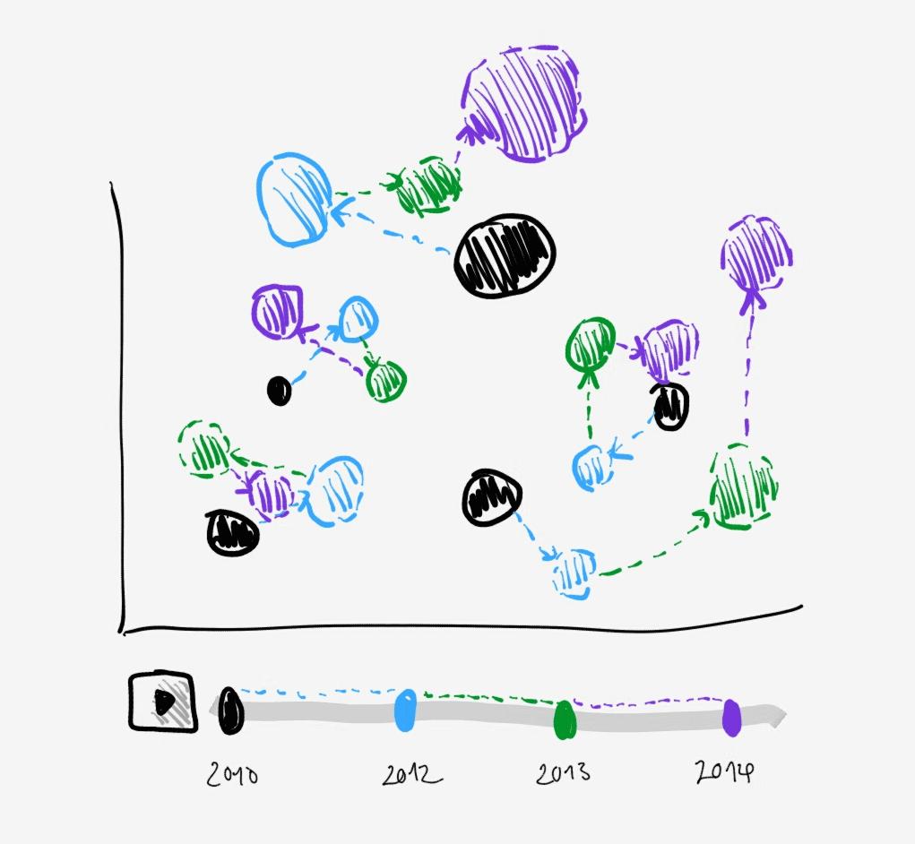 Inteaktivní Scatter plot, který přímo vizualizuje trendy a změny.