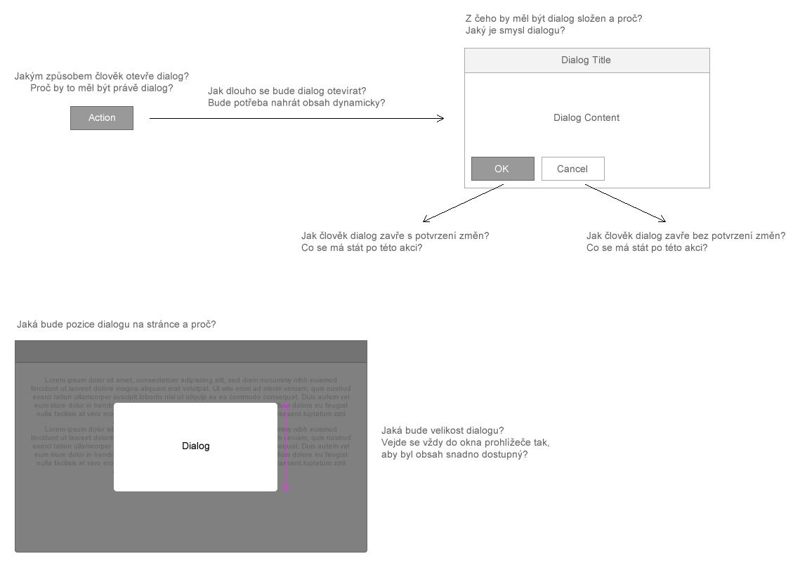 Ukázka toho, co jsme se snažili zachytit uněkterých složitějších komponent.
