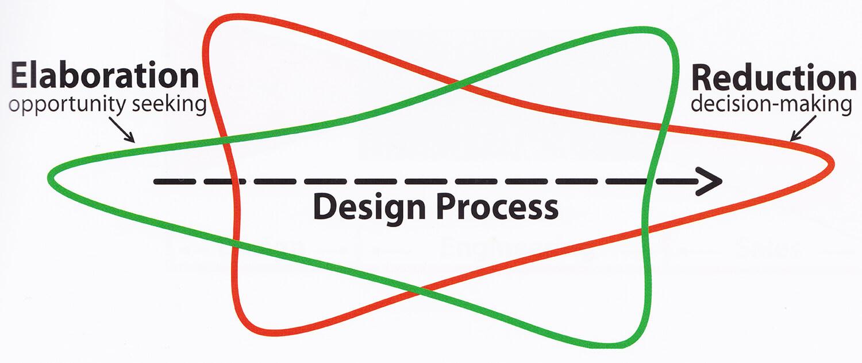 Jak funguje proces tvorby návrhu řešení - tzv. Laseaův trychtýř
