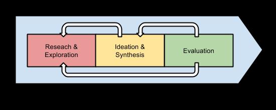 Jenže ve skutečnosti je to opravdu iterativní proces. Nevidím nic špatného na tom, že se designér v rámci validace vrátí na začátek nebo že během syntézy bude potřebovat získat další informace.