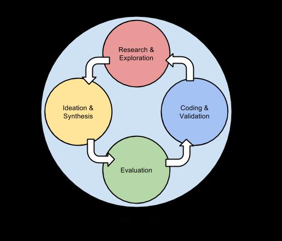 Designový proces můžeme popsat jako nekonečnou opakující se iteraci.