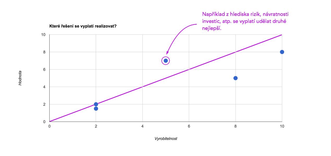 Někdy je mnohem lepší vyrobit řešení, které sice nemá takovou hodnotu, ale je možné jej doručit mnohem rychleji ataké rychleji zlepšovat.