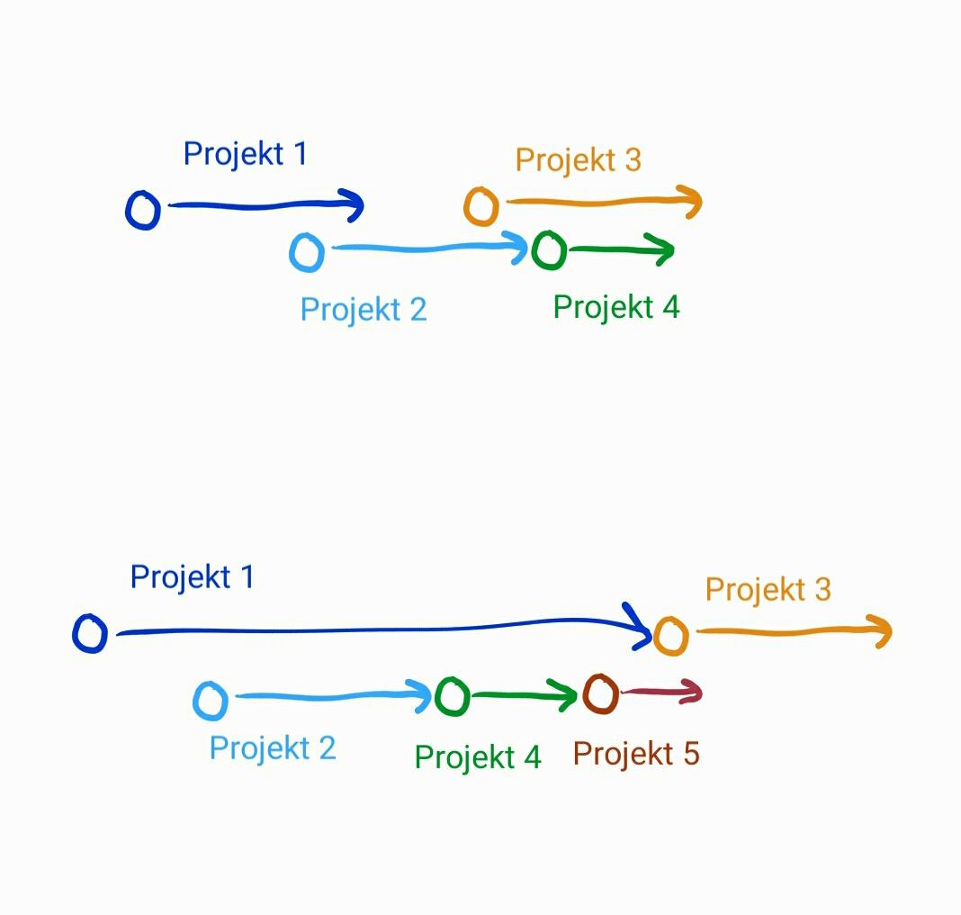 Realita byla vždy jiná atypicky jsme pracovali alespoň na 2projektech současně.