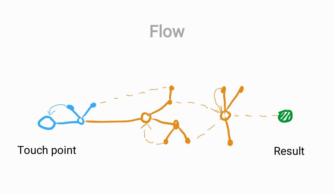 Když mám ověřený koncept arozvinuté jednotlivé části, spojím je prostě dohromady.