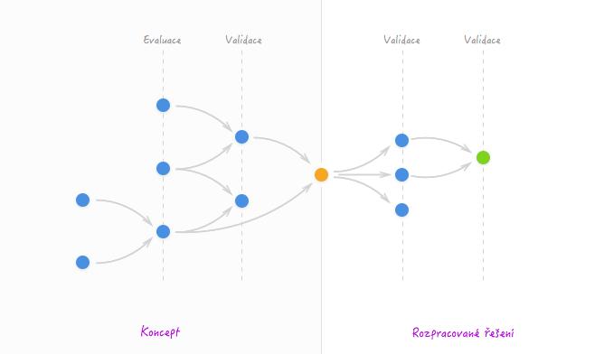 Jak může vypadat tvorba návrhu řešení akdy se může hodit prototyp.