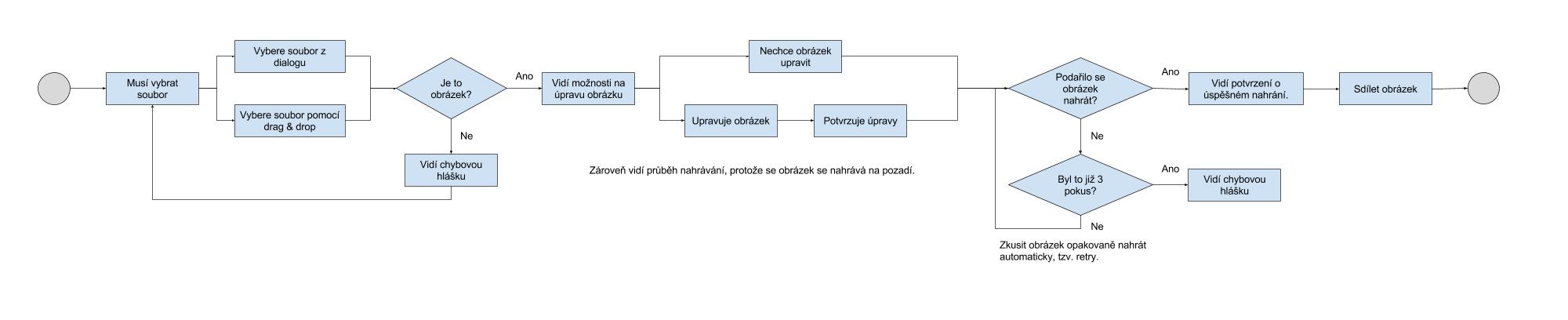 Příklad uceleného flow pro nahrávání obrázků na web.