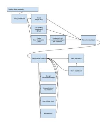 """Příklad """"zamotaného"""" diagramu, ze kterého nelze snadno vyčíst, jak má řešení vlastně fungovat. Ajak jej budou lidé používat."""