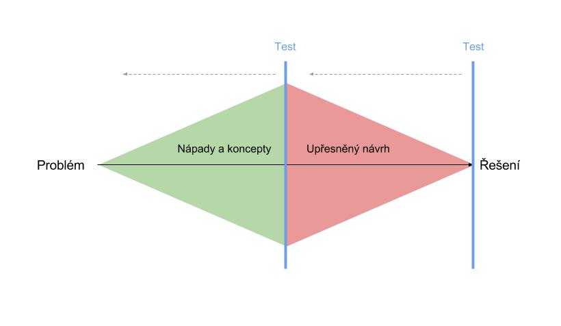 Návrh se většinou ubírá směrem divergence akonvergence . Proto bychom měli před každým posunem dál umět nápady zhodnotit azískat zpětnou vazbu. Atřeba některé nápady zahodit azačneme znovu. Nebo že vytvoříme zcela nové.