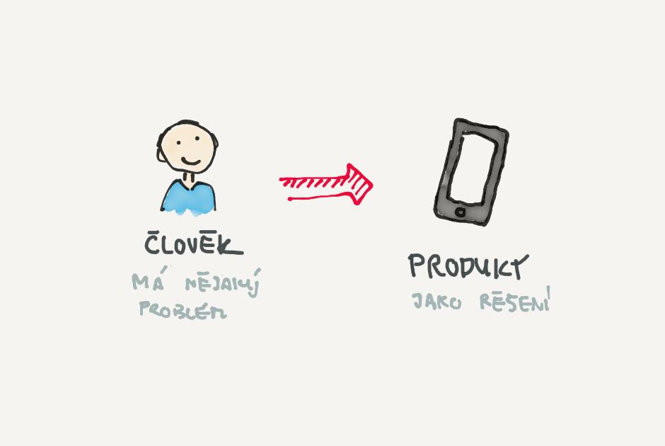 Produkt nebo služba vždy řeší nějaký problém.