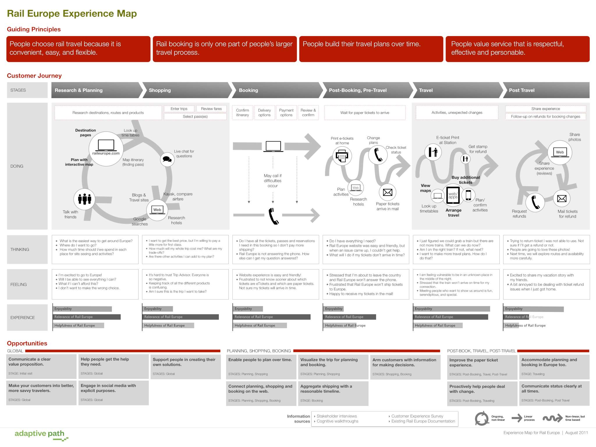 User Journey vpodobné formě dobře poslouží designérům, ale ne moc dobře ostatním.