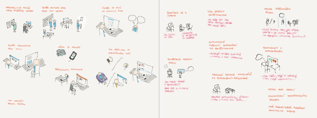 Zpracování User Journey jsem rozmýšlel pomocí skicování.
