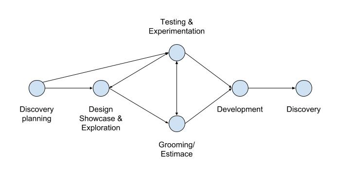 Vývoj produktu ze svého pohledu vidím celkem jednoduše rozdělený do několika fází.