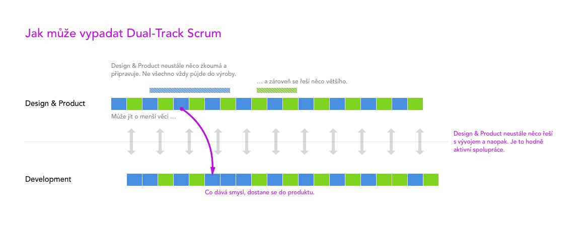 Dual-Track Scrum je hodně dynamický způsob, který je založený na neustálé Discovery, která slouží pro rychlé aneustále zvyšování hodnoty produktu.