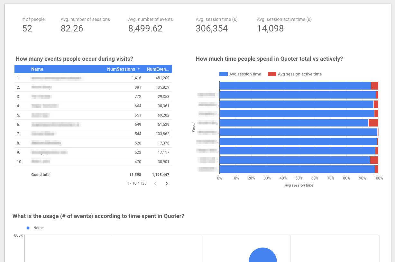 Pohled na data otom, jak lidé používají jeden znástrojů vCimpress platformě.
