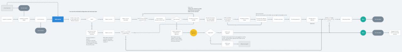 Zpracování získaných informací do process flow pro ilustraci fungování správy kurýrů.