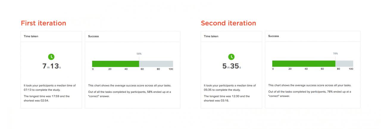 Srovnání výsledků testů (pouze pro ilustraci, přesné výsledky zveřejnit nemohu).
