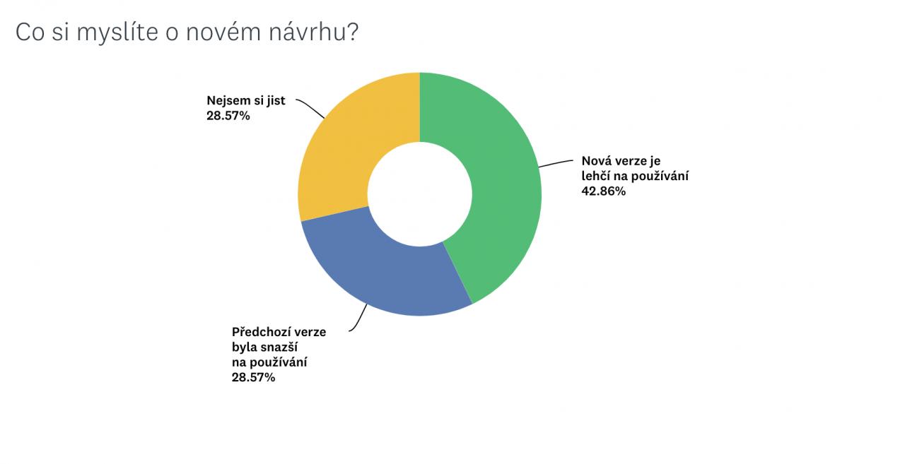 Pouze kolem 43 % lidé bere novou verzi jako snazší na používání.